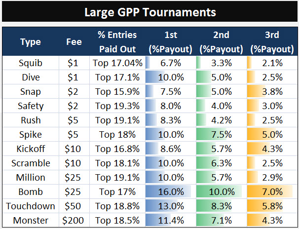 FanDuel Fantasy Football: Contest Types and Payouts